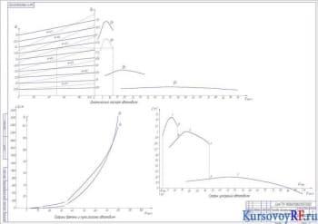 Тягово-динамические параметры автомобиля 2 (формат А1)