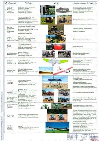 Разработка оборудования для запуска БПЛА с автомобиля УАЗ-3303