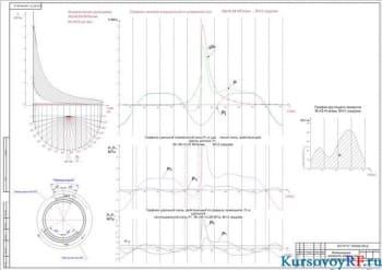 Чертеж  индикаторная диаграмма, графики сил и крутящего момента  (формат А4)