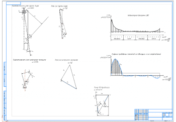 2.Кинематические схемы начального механизма и группы Асура; индикаторная диаграмма ДВС; графики приведенных моментов сил движущих и сопротивлений А1