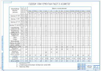 2.Годовой план ремонтных работ в хозяйстве А1