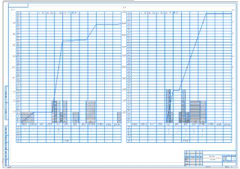 2.График использования и технического обслуживания тракторов А1