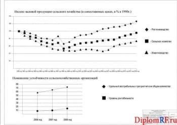 Схема динамики индексов валовой продукции (формат А1)