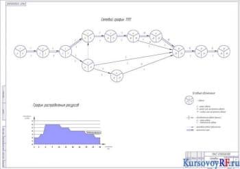 Сетевое планирование технологической подготовки производства станка