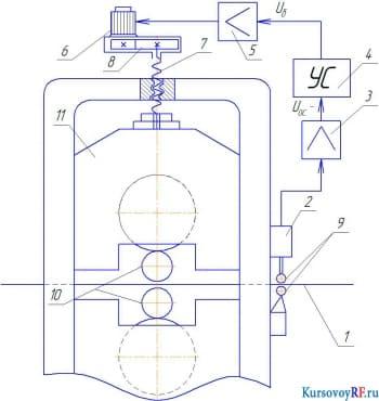 Функциональная схема устройства контроля активного на операции шлифования
