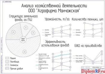 Чертеж анализа хозяйственной деятельности агрофирмы (формат А1)