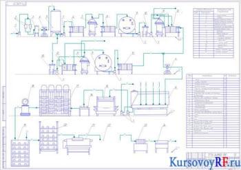 Курсовое исследование производства сыра сычужного и проектирование сыродельной ванны