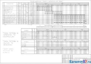 Календарный план выполнения работ, график потребности в материалах