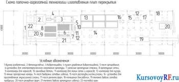 Схема поточно-агрегатной технологии изготовления плит перекрытия