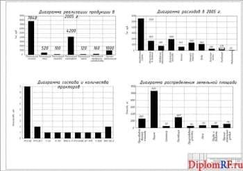 Чертёж технико-экономических показателей производственной деятельности (формат А1)