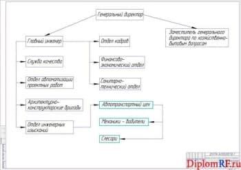 Чертёж организационной структуры предприятия (формат А1)