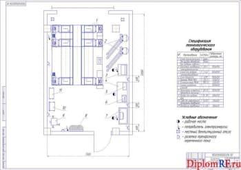 Производственная планировка пункта технического обслуживания и диагностирования (формат А1)