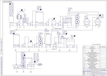 Проект завода по производству сливочного масла мощностью 25 тонн перерабатываемого сырья в смену