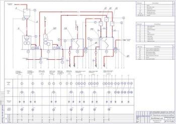2.Функциональная схема автоматизации бисквитного цеха А1