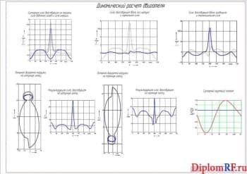 Чертеж динамического расчета (формат А1)