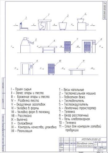 2.Обоснование схемы технологического процесса А2
