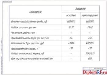 Чертеж показателей технико-экономических (формат А1)
