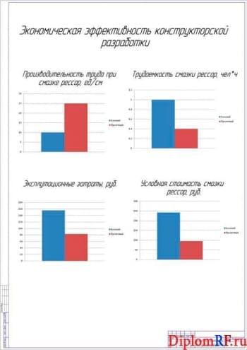 Чертеж эффективности экономической разработки конструкторской (формат А1)