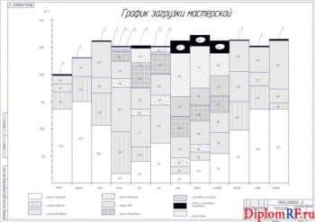 Чертеж построения графика загрузки мастерской (формат А1)