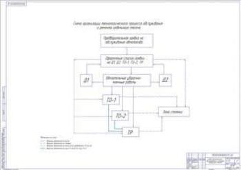 Схема организации технологического процесса обслуживания и ремонта седельного тягача (формат А1)