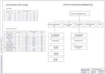 Структура ремонтно-обслуживающей базы (формат А1)