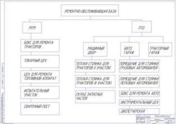 Структура ремонтно-обслуживающей базы РОБ (ф.А1)