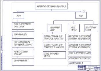 Структура РОБ (ремонтно-обслуживающей базы) (ф.А1)