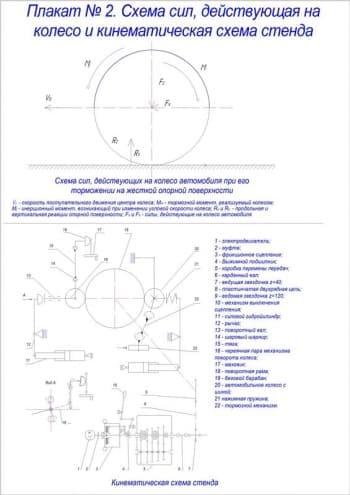 Чертеж схема сил, действующая на колесо и кинематическая схема стенда