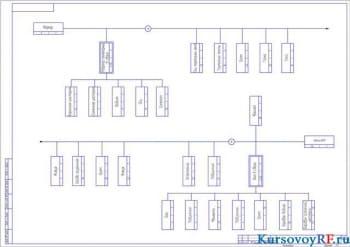 схема сборки ВОМ   (формат А 2 )