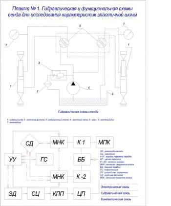 Чертеж гидравлическая и функциональная схемы стенда для исследования характеристик эластичной шины