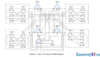 проект вычисление параметров коммутируемой сети