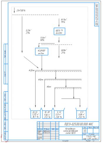 3.Качественно-количественная схема ПДСУ А3