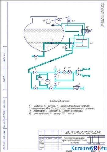 Технологическая схема транспортной автомобильной цистерны