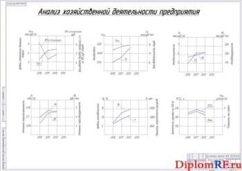 Анализ хозяйственной деятельности предприятия (формат А1)
