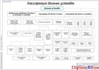 Классификационная схема существующих доильных установок (формат А1)