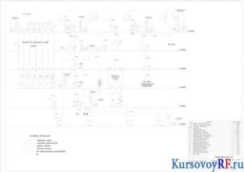 Чертеж технологической схемы подготовительного отделения мукомольного завода