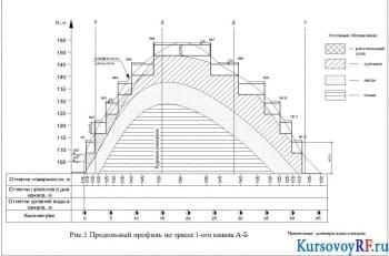 Проектирование судоходного канала и бетонного шлюза