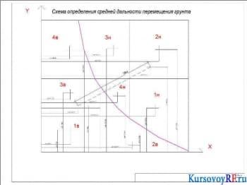 Схема определения средней дальности перемещения грунта