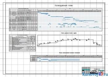 График движения кадров, Работа механизмов, Расход материалов, Технико-экономические показатели
