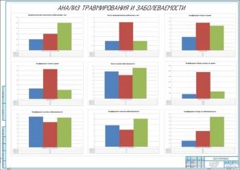 3.Анализ безопасности жизнедеятельности автотранспортного предприятия А1