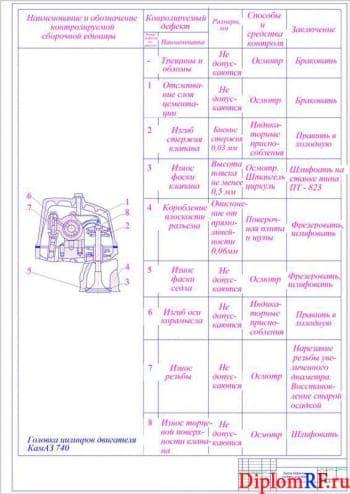 Чертеж карты дефектации головки цилиндров (формат А1)