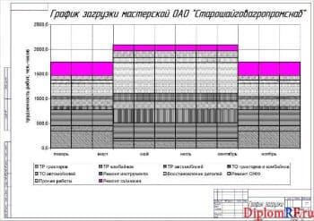 Чертеж графика загрузки предприятия (формат А2)