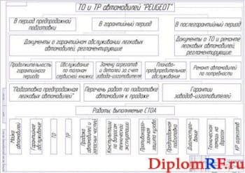 Структура системы ТО и ТР автомобилей (формат А1)