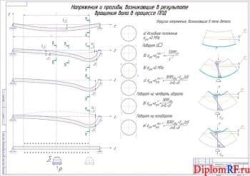 Совершенствование высокотехнологического метода ППД для  правки валов