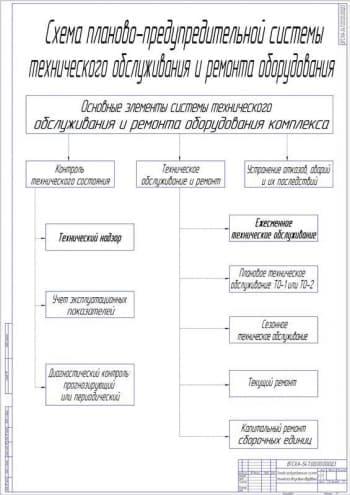 Чертеж планово-предупредительной системы технического обслуживания оборудования (формат А1)
