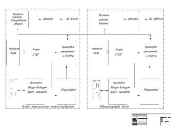 Схема структурная устройства  (формат А1)