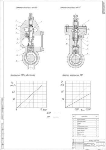 Улучшение топливного насоса высокого давления типа 77 двигателей  Д-245 и ММЗ