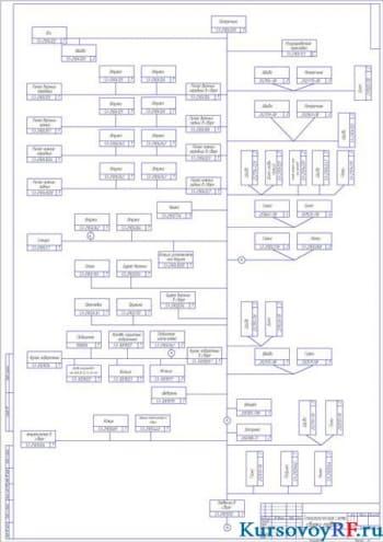 Технологическая схема сборки подвески (формат А 1)