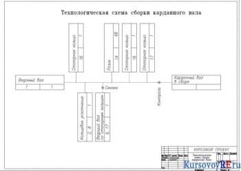 Технологическая схема сборки карданного вала (формат А2)