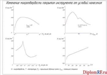 Чертеж изменения микротвердости покрытия инструмента от условий нанесения (формат А4)
